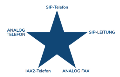 Zacken eines Sterns im Webinterface